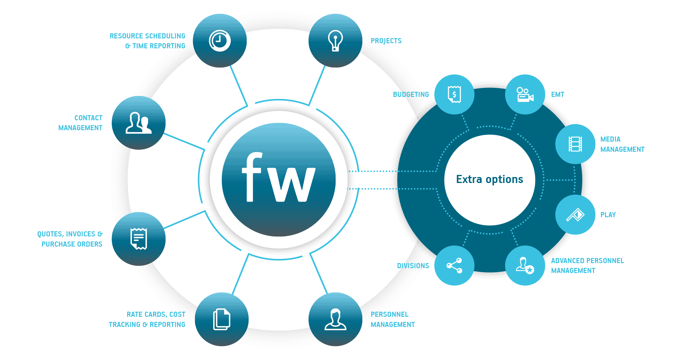 farmerswife extra options project management scheduling tools services for every business