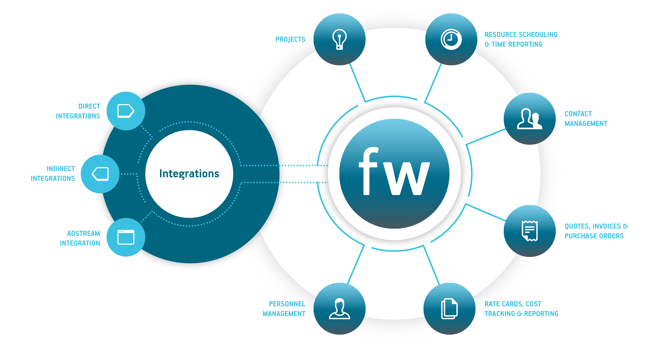 farmerswife project and scheduling features for Media Industry software integrations