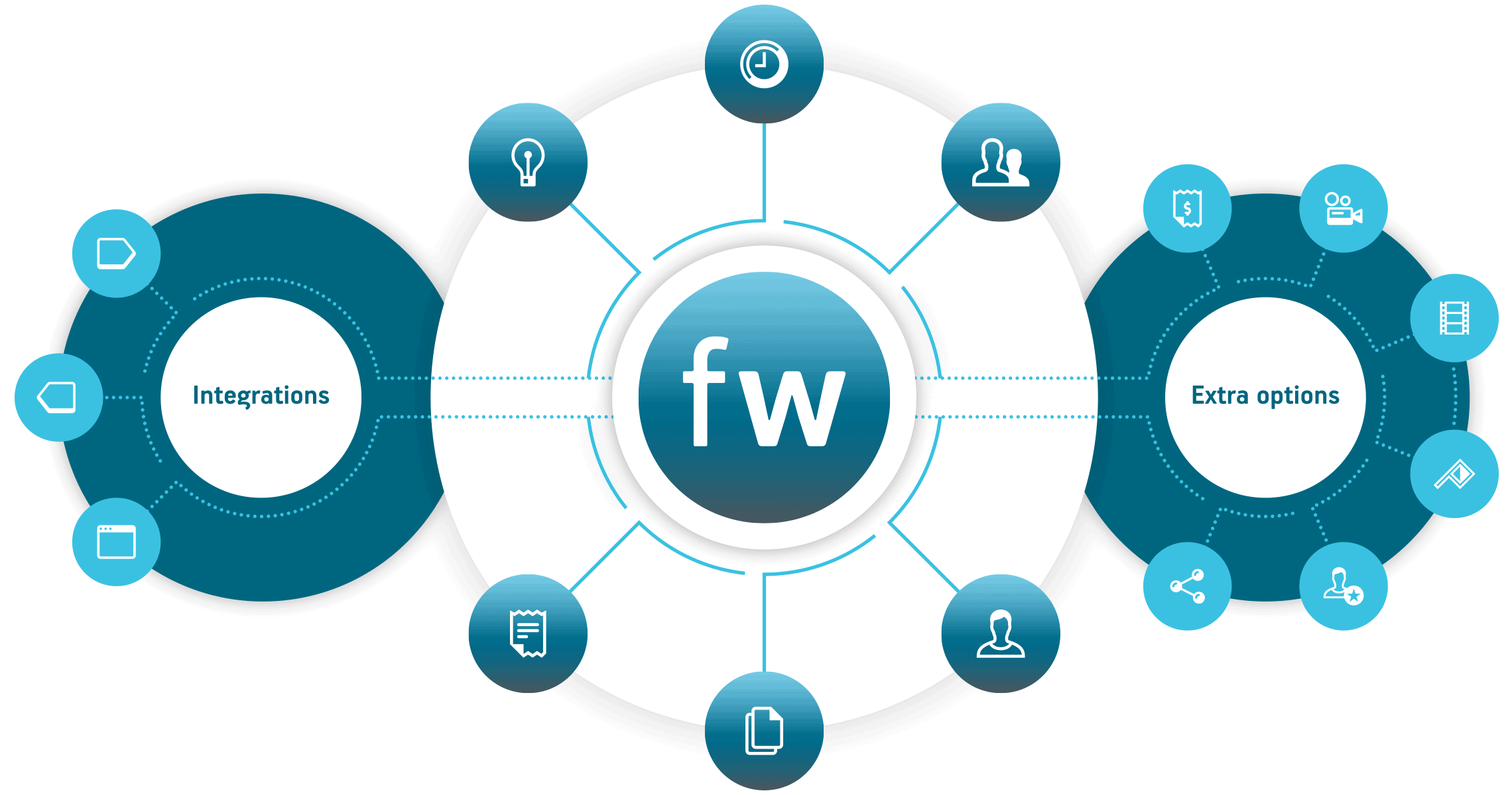 farmerswife project management scheduling software powerful all in one toolbox integrations and extra options for media professionals